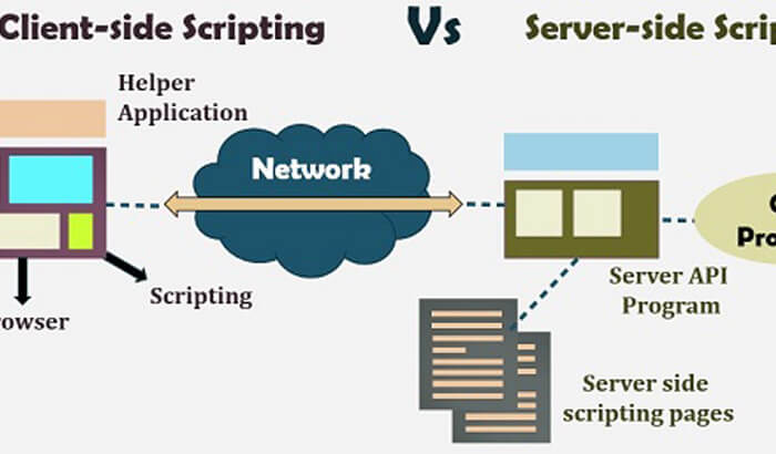 The difference between client side and server side programming